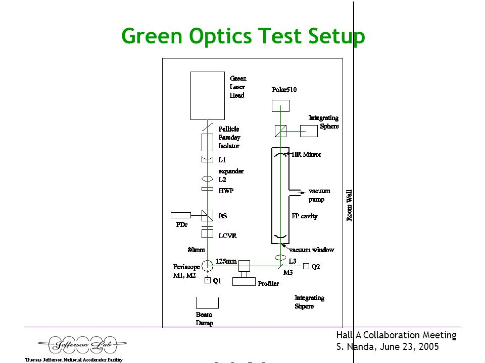 Hall A Collaboration Meeting S. Nanda, June 23, 2005 Green Optics Test Setup