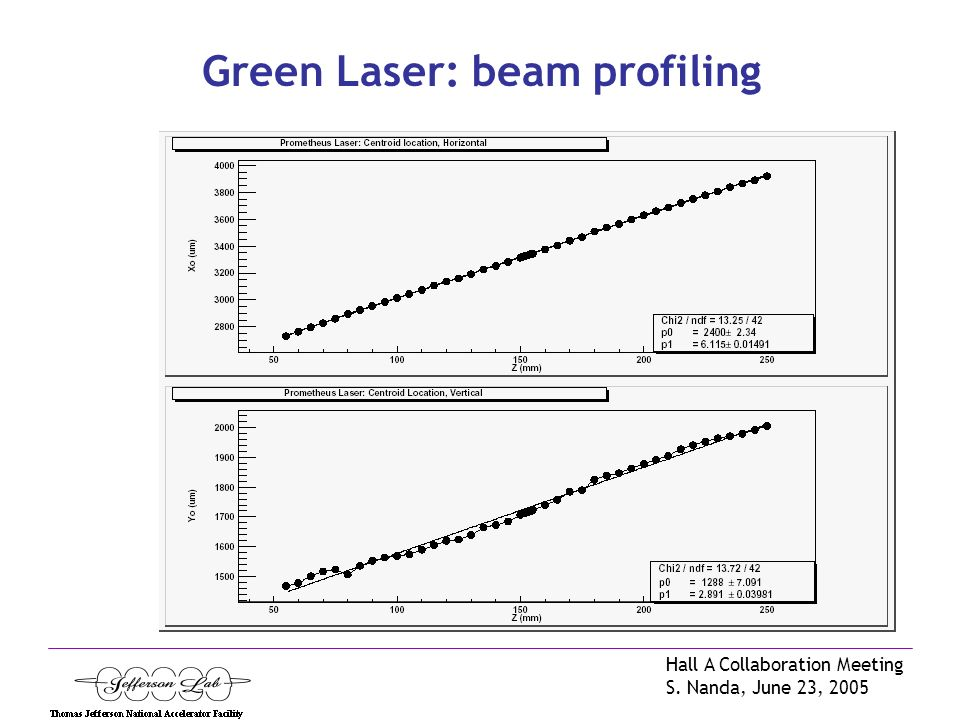 Hall A Collaboration Meeting S. Nanda, June 23, 2005 Green Laser: beam profiling