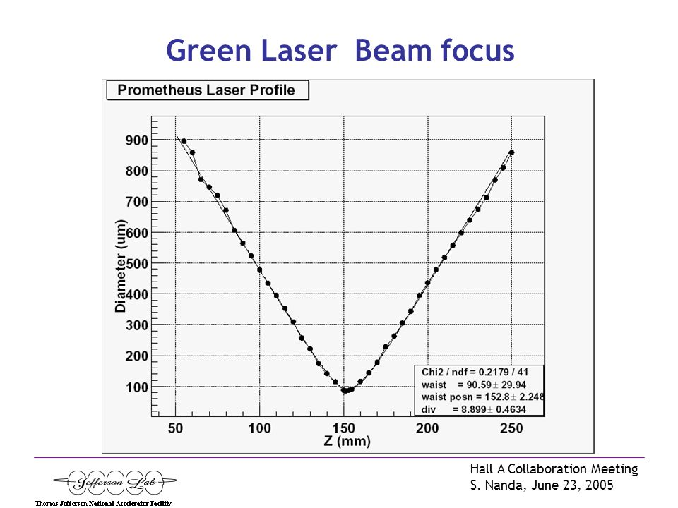 Hall A Collaboration Meeting S. Nanda, June 23, 2005 Green Laser Beam focus