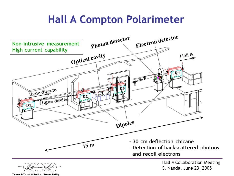 Hall A Collaboration Meeting S. Nanda, June 23, 2005 Circular Polarization for cavity injection