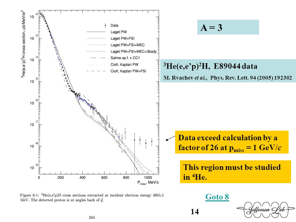 A = 3 3 He(e,ep) 2 H, E89044 data M. Rvachev et al., Phys. Rev. Lett. 94 (2005) 192302 Data exceed calculation by a factor of 26 at p miss = 1 GeV/c T