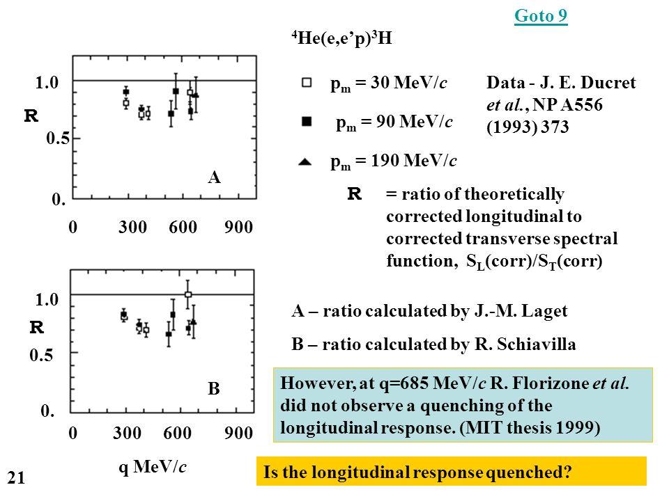 p m = 30 MeV/c p m = 90 MeV/c p m = 190 MeV/c 0. 0.5 1.0 0.