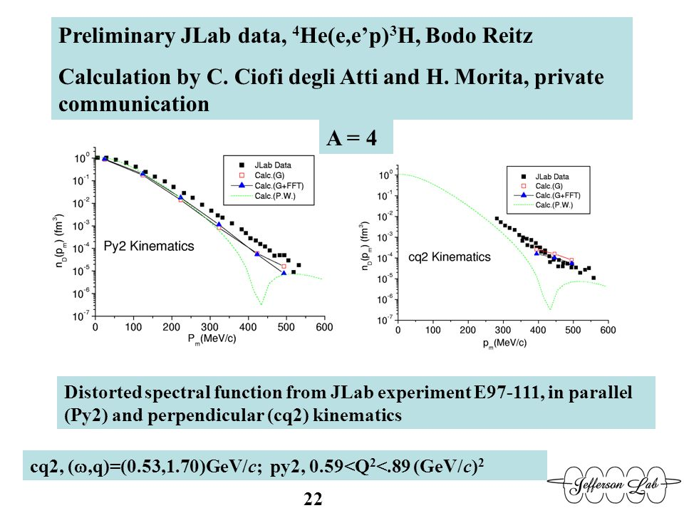 Preliminary JLab data, 4 He(e,ep) 3 H, Bodo Reitz Calculation by C. Ciofi degli Atti and H. Morita, private communication Distorted spectral function