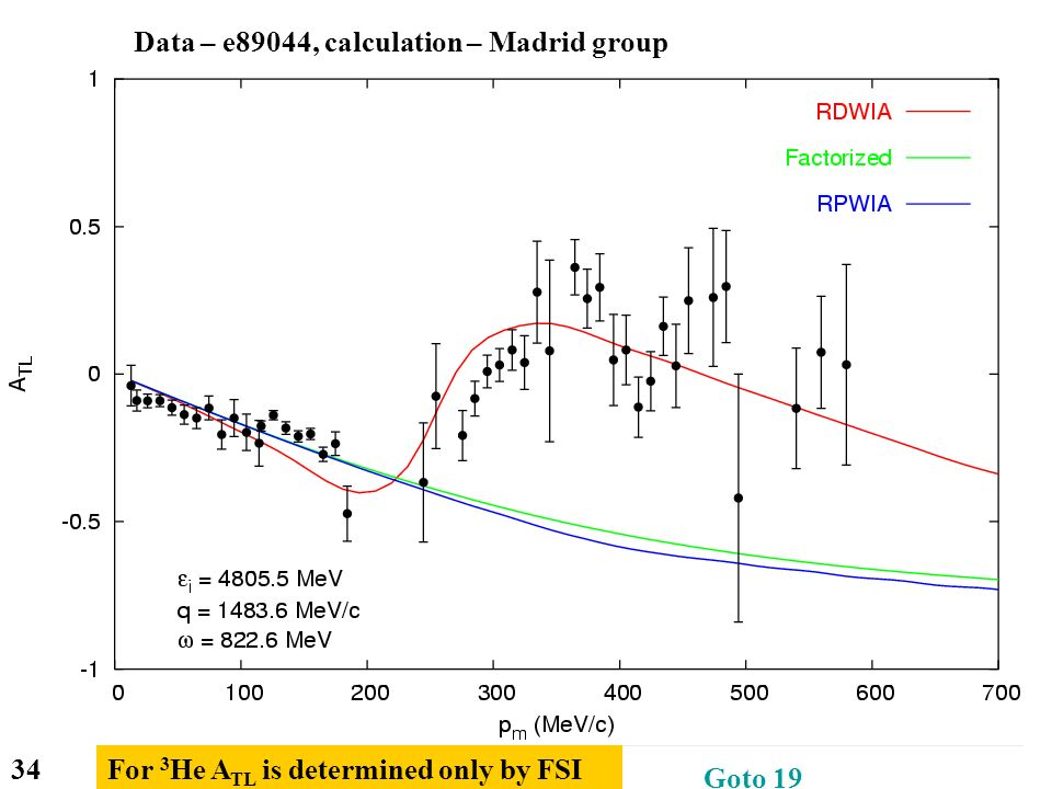 34 Data – e89044, calculation – Madrid group For 3 He A TL is determined only by FSI Goto 19