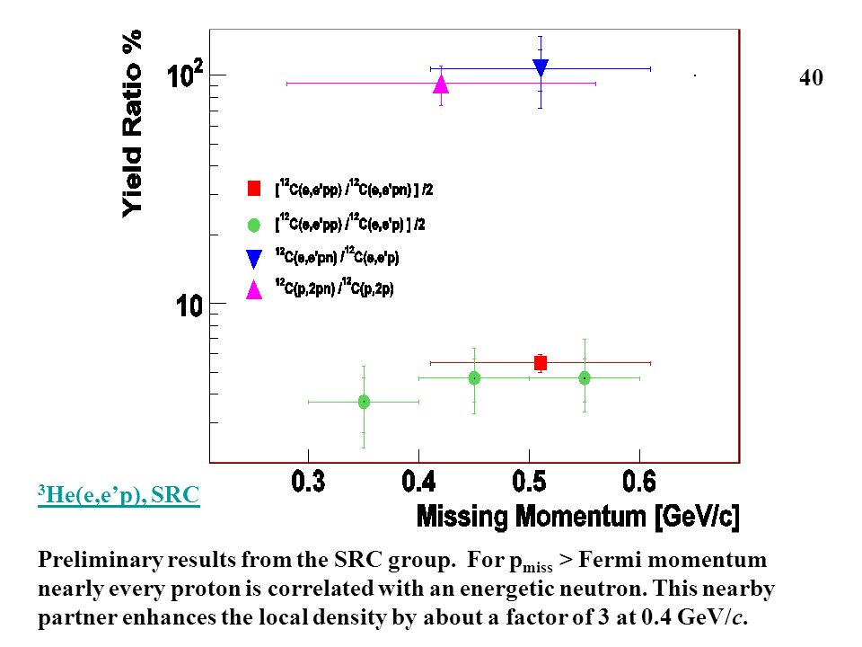 Preliminary results from the SRC group. For p miss > Fermi momentum nearly every proton is correlated with an energetic neutron. This nearby partner e