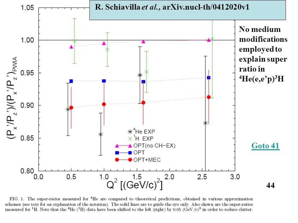 R. Schiavilla et al., arXiv.nucl-th/0412020v1 No medium modifications employed to explain super ratio in 4 He(e,ep) 3 H 44 Goto 41