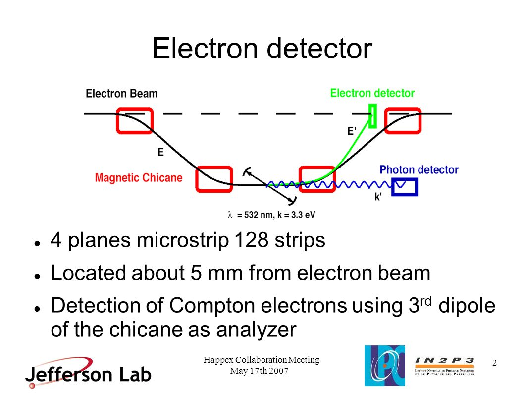 May 17th 2007 Happex Collaboration Meeting 2 Electron detector 4 planes microstrip 128 strips Located about 5 mm from electron beam Detection of Compt