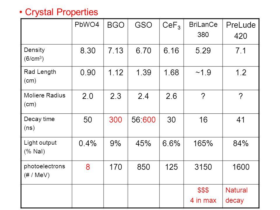 PbWO4 BGOGSOCeF 3 BriLanCe 380 PreLude 420 Density (6/cm 3 ) 8.307.136.706.165.297.1 Rad Length (cm) 0.901.121.391.68~1.91.2 Moliere Radius (cm) 2.02.