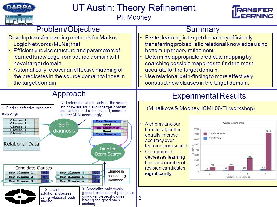 12 UT Austin: Theory Refinement PI: Mooney SummaryProblem/Objective Faster learning in target domain by efficiently transferring probabilistic relational knowledge using bottom-up theory refinement.