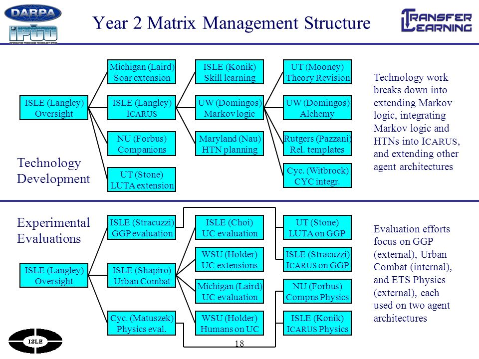 18 Year 2 Matrix Management Structure ISLE (Langley) Oversight ISLE (Langley) I CARUS UW (Domingos) Markov logic UW (Domingos) Alchemy Rutgers (Pazzani) Rel.