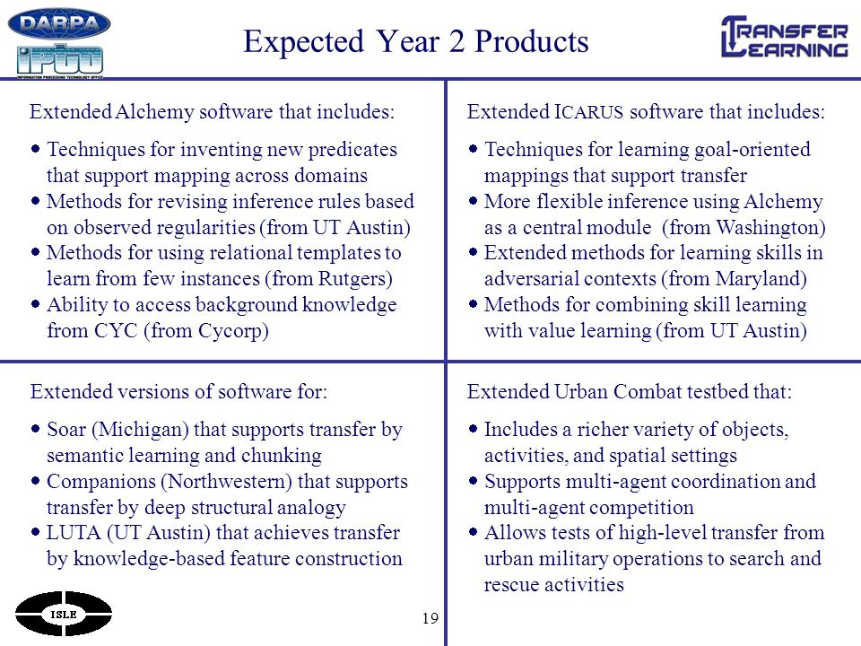 19 Expected Year 2 Products Extended Alchemy software that includes: Techniques for inventing new predicates that support mapping across domains Methods for revising inference rules based on observed regularities (from UT Austin) Methods for using relational templates to learn from few instances (from Rutgers) Ability to access background knowledge from CYC (from Cycorp) Extended I CARUS software that includes: Techniques for learning goal-oriented mappings that support transfer More flexible inference using Alchemy as a central module (from Washington) Extended methods for learning skills in adversarial contexts (from Maryland) Methods for combining skill learning with value learning (from UT Austin) Extended versions of software for: Soar (Michigan) that supports transfer by semantic learning and chunking Companions (Northwestern) that supports transfer by deep structural analogy LUTA (UT Austin) that achieves transfer by knowledge-based feature construction Extended Urban Combat testbed that: Includes a richer variety of objects, activities, and spatial settings Supports multi-agent coordination and multi-agent competition Allows tests of high-level transfer from urban military operations to search and rescue activities