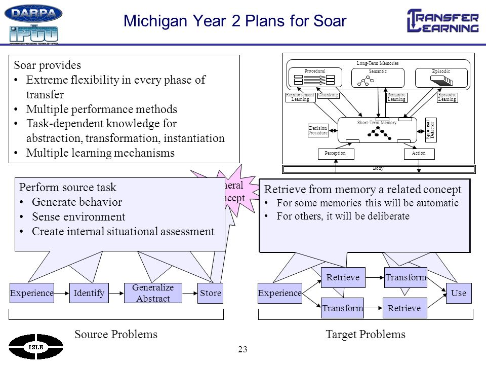 23 General Concept Transform the current situation When expecting or searching for transfer Retrieve a memory based on transformed situation Automatic (procedural) or Deliberate (semantic/episodic) Use transfer memory to impact behavior Control selection of actions Decide on strategy or tactic Perform target task Generate behavior Sense environment Create internal situational assessment Michigan Year 2 Plans for Soar Body Long-Term Memories Procedural Short-Term Memory Decision Procedure Chunking Episodic Learning Semantic Learning Semantic Appraisal Detector Reinforcement Learning PerceptionAction ExperienceIdentify Generalize Abstract Store Source ProblemsTarget Problems Soar provides Extreme flexibility in every phase of transfer Multiple performance methods Task-dependent knowledge for abstraction, transformation, instantiation Multiple learning mechanisms Create general concept/skill/… Generalization based on multiple examples Abstraction based on prior semantic knowledge Store in memory for later recall Different memories for different types of knowledge Procedural, semantic, episodic Identify elements that might be useful Everything, but literal (episodic) Categories, structures (semantic) Results of processing (chunking) Explicit analysis (reflection) Perform source task Generate behavior Sense environment Create internal situational assessment Experience Retrieve Use TransformRetrieve Transform Transform/map retrieved memory Explicitly map to current situation or Instantiate for current situation Retrieve from memory a related concept For some memories this will be automatic For others, it will be deliberate