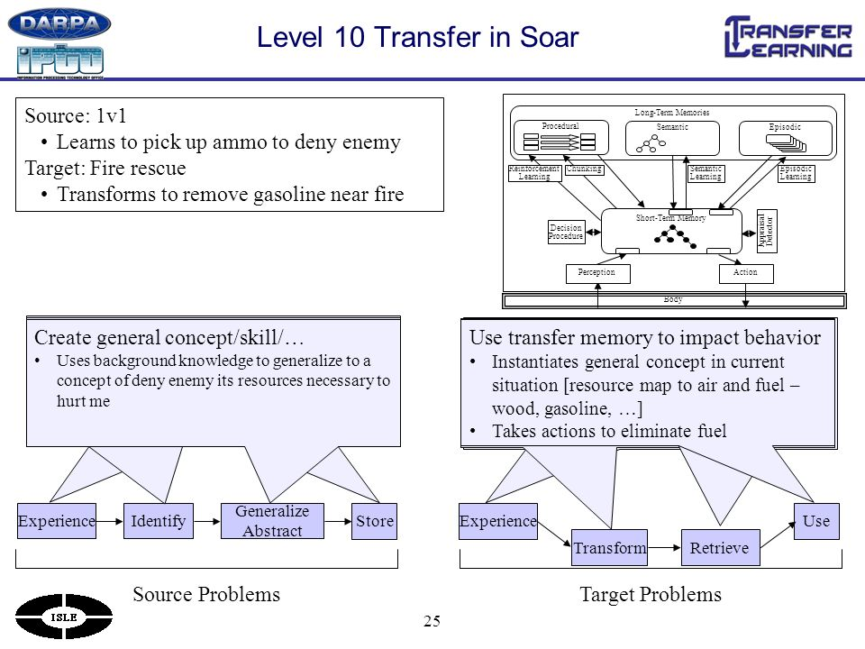 25 Level 10 Transfer in Soar Body Long-Term Memories Procedural Short-Term Memory Decision Procedure Chunking Episodic Learning Semantic Learning Semantic Appraisal Detector Reinforcement Learning PerceptionAction ExperienceIdentify Generalize Abstract Store Source ProblemsTarget Problems Source: 1v1 Learns to pick up ammo to deny enemy Target: Fire rescue Transforms to remove gasoline near fire ExperienceUse TransformRetrieve Perform source task Tries to kill enemy Identify elements that might be useful Encounters experience when can pick up enemy ammo and realizes that would deny enemy ammo Store in memory for later recall Stores general concept in semantic memory Perform target task As fire rescuer, try to search building (and avoid dieing, flames, etc.) Transform the current situation Analyzes situation Determines that fire is its enemy Retrieve a memory based on transformed situation Queries memory for ways to defeat an enemy Retrieves general concept about resources Create general concept/skill/… Uses background knowledge to generalize to a concept of deny enemy its resources necessary to hurt me Use transfer memory to impact behavior Instantiates general concept in current situation [resource map to air and fuel – wood, gasoline, …] Takes actions to eliminate fuel
