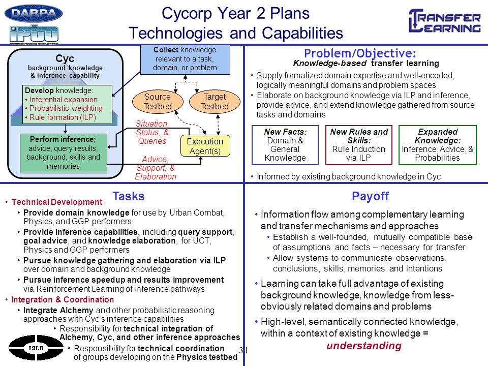 31 Cycorp Year 2 Plans Technologies and Capabilities Problem/Objective: Knowledge-based transfer learning Supply formalized domain expertise and well-encoded, logically meaningful domains and problem spaces Elaborate on background knowledge via ILP and inference, provide advice, and extend knowledge gathered from source tasks and domains Informed by existing background knowledge in Cyc New Rules and Skills: Rule Induction via ILP New Facts: Domain & General Knowledge Expanded Knowledge: Inference, Advice, & Probabilities Technical Development Provide domain knowledge for use by Urban Combat, Physics, and GGP performers Provide inference capabilities, including query support, goal advice, and knowledge elaboration, for UCT, Physics and GGP performers Pursue knowledge gathering and elaboration via ILP over domain and background knowledge Pursue inference speedup and results improvement via Reinforcement Learning of inference pathways Integration & Coordination Integrate Alchemy and other probabilistic reasoning approaches with Cycs inference capabilities Tasks Responsibility for technical integration of Alchemy, Cyc, and other inference approaches Cyc background knowledge & inference capability Source Testbed Situation, Status, & Queries Advice, Support, & Elaboration Target Testbed Collect knowledge relevant to a task, domain, or problem Develop knowledge: Inferential expansion Probabilistic weighting Rule formation (ILP) Execution Agent(s) Perform inference; advice, query results, background, skills and memories Responsibility for technical coordination of groups developing on the Physics testbed Payoff Information flow among complementary learning and transfer mechanisms and approaches Establish a well-founded, mutually compatible base of assumptions and facts – necessary for transfer Allow systems to communicate observations, conclusions, skills, memories and intentions Learning can take full advantage of existing background knowledge, knowledge from less- obviously related domains and problems High-level, semantically connected knowledge, within a context of existing knowledge = understanding