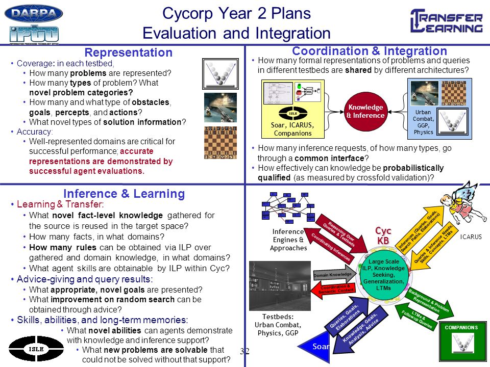 32 Cycorp Year 2 Plans Evaluation and Integration Coordination & Integration Representation Coverage: in each testbed, How many problems are represented.