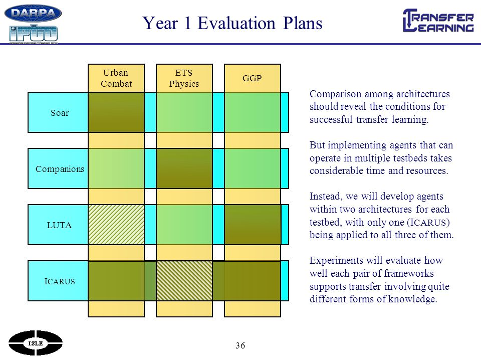 36 Year 1 Evaluation Plans Comparison among architectures should reveal the conditions for successful transfer learning.
