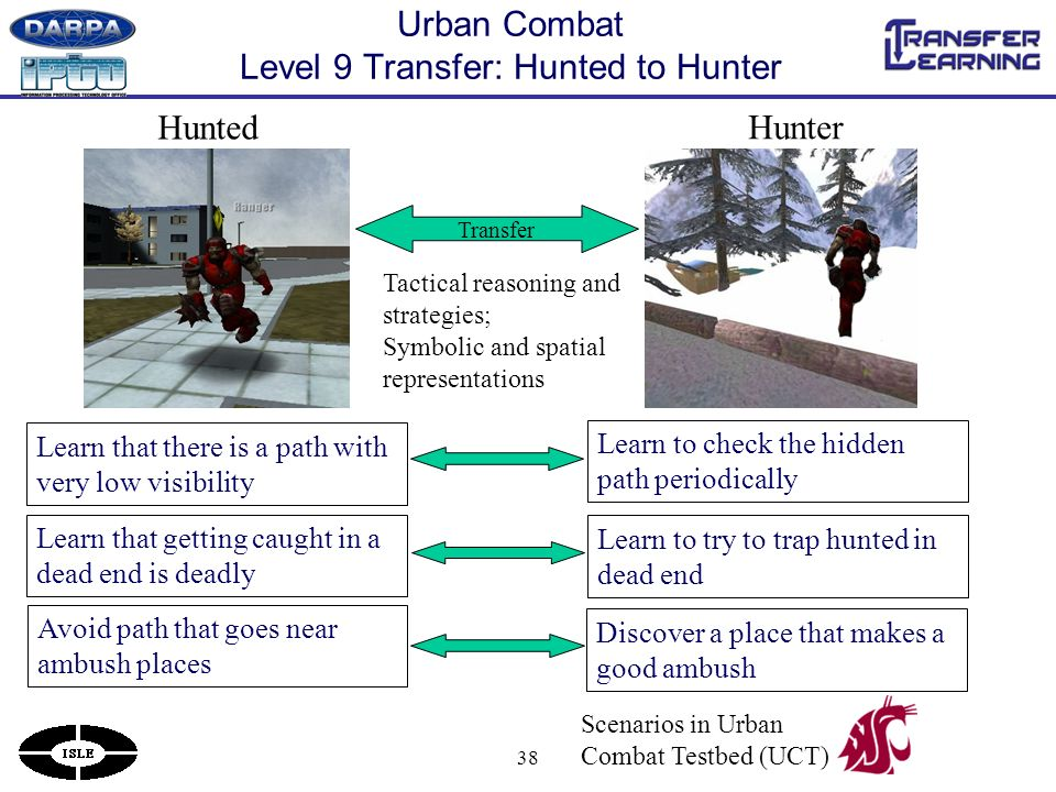 38 Urban Combat Level 9 Transfer: Hunted to Hunter Hunted Hunter Learn that there is a path with very low visibility Learn that getting caught in a dead end is deadly Avoid path that goes near ambush places Learn to check the hidden path periodically Learn to try to trap hunted in dead end Discover a place that makes a good ambush Tactical reasoning and strategies; Symbolic and spatial representations Transfer Scenarios in Urban Combat Testbed (UCT)
