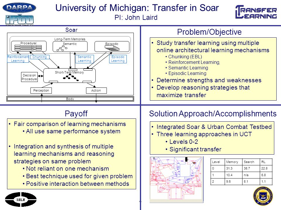 4 University of Michigan: Transfer in Soar PI: John Laird Payoff Problem/Objective Solution Approach/Accomplishments Study transfer learning using multiple online architectural learning mechanisms Chunking (EBL) Reinforcement Learning, Semantic Learning Episodic Learning Determine strengths and weaknesses Develop reasoning strategies that maximize transfer Fair comparison of learning mechanisms All use same performance system Integration and synthesis of multiple learning mechanisms and reasoning strategies on same problem Not reliant on one mechanism Best technique used for given problem Positive interaction between methods Integrated Soar & Urban Combat Testbed Three learning approaches in UCT Levels 0-2 Significant transfer Body Long-Term Memories Procedural Short-Term Memory Decision Procedure Chunking Episodic Learning Semantic Learning Semantic Reinforcement Learning PerceptionAction Soar LevelMemorySearchRL 031.338.722.8 110.4n/a6.8 29.68.11.1