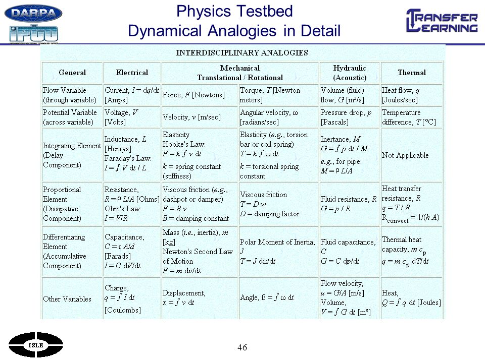 46 Physics Testbed Dynamical Analogies in Detail