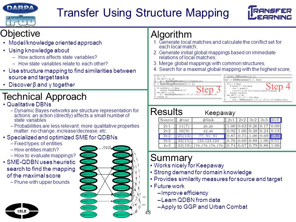 48 Transfer Using Structure Mapping Model/knowledge oriented approach Using knowledge about –How actions affects state variables.