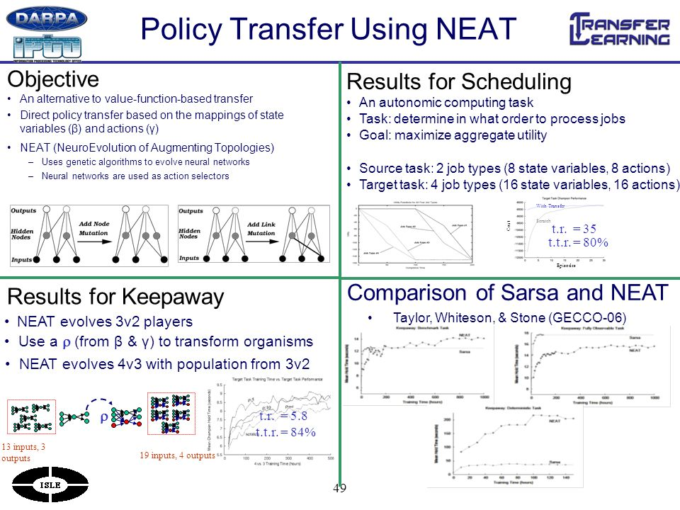 49 Policy Transfer Using NEAT An alternative to value-function-based transfer Direct policy transfer based on the mappings of state variables (β) and actions (γ) NEAT (NeuroEvolution of Augmenting Topologies) –Uses genetic algorithms to evolve neural networks –Neural networks are used as action selectors Results for Keepaway Results for Scheduling Objective NEAT evolves 3v2 players 13 inputs, 3 outputs 19 inputs, 4 outputs Use a (from β & γ) to transform organisms NEAT evolves 4v3 with population from 3v2 An autonomic computing task Task: determine in what order to process jobs Goal: maximize aggregate utility Source task: 2 job types (8 state variables, 8 actions) Target task: 4 job types (16 state variables, 16 actions) Episodes Cost Scratch With Transfer t.t.r.