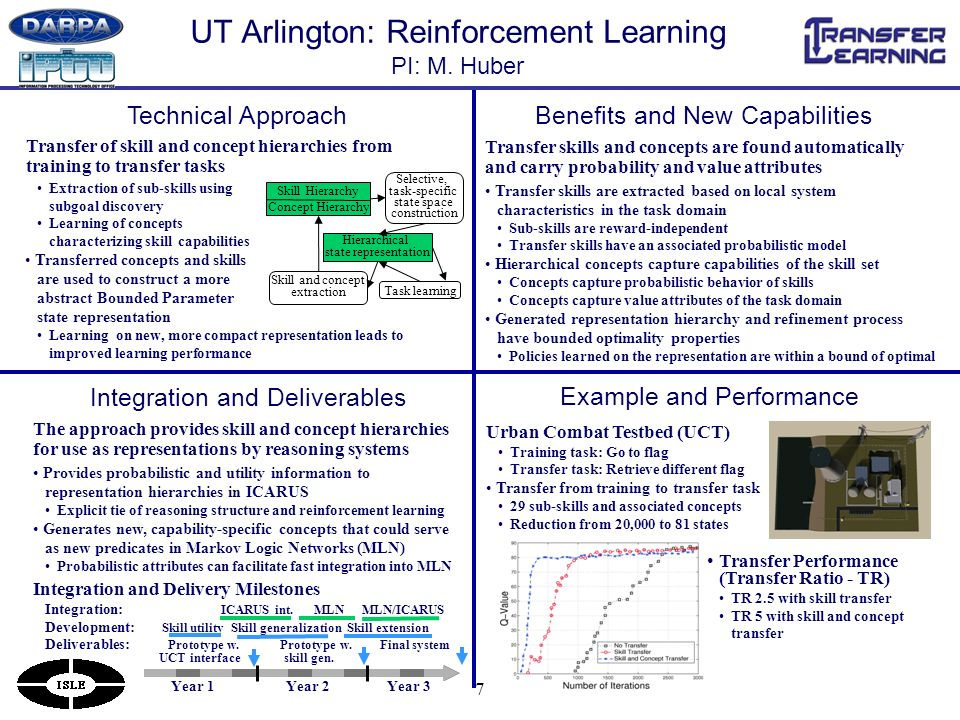 7 UT Arlington: Reinforcement Learning PI: M.