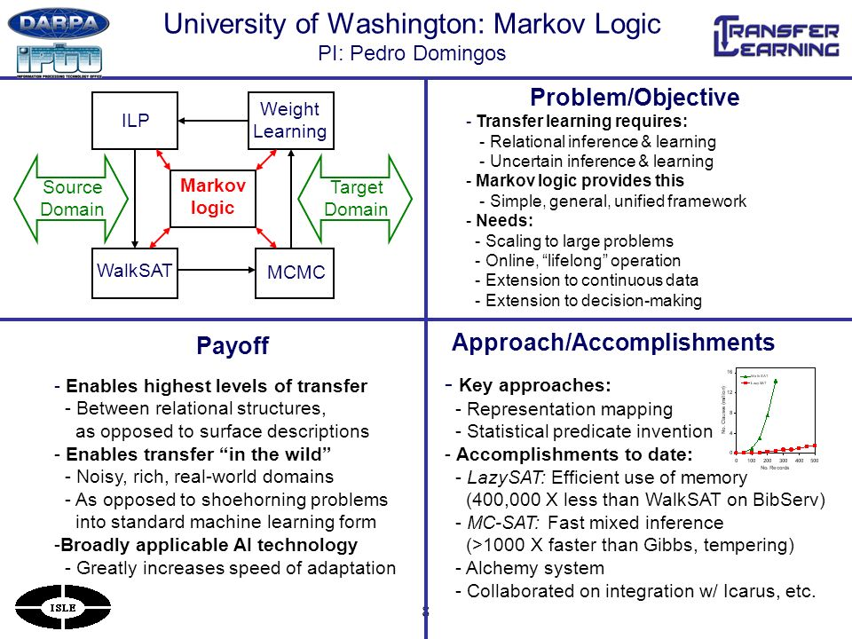 8 University of Washington: Markov Logic PI: Pedro Domingos Payoff Problem/Objective Approach/Accomplishments - Transfer learning requires: - Relational inference & learning - Uncertain inference & learning - Markov logic provides this - Simple, general, unified framework - Needs: - Scaling to large problems - Online, lifelong operation - Extension to continuous data - Extension to decision-making - Key approaches: - Representation mapping - Statistical predicate invention - Accomplishments to date: - LazySAT: Efficient use of memory (400,000 X less than WalkSAT on BibServ) - MC-SAT: Fast mixed inference (>1000 X faster than Gibbs, tempering) - Alchemy system - Collaborated on integration w/ Icarus, etc.