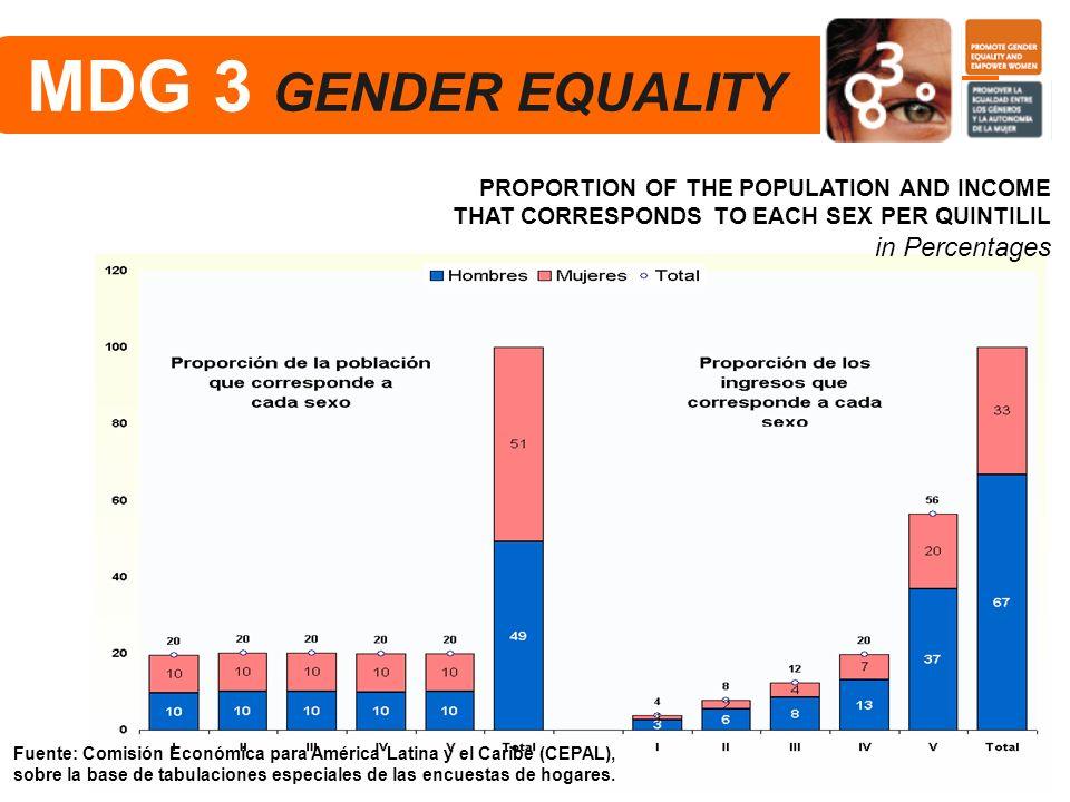 PROPORTION OF THE POPULATION AND INCOME THAT CORRESPONDS TO EACH SEX PER QUINTILIL in Percentages Fuente: Comisión Económica para América Latina y el