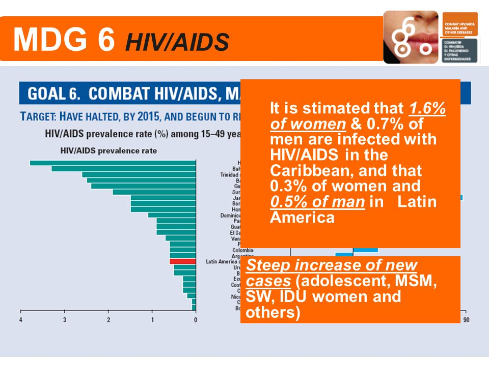MDG 6 HIV/AIDS It is stimated that 1.6% of women & 0.7% of men are infected with HIV/AIDS in the Caribbean, and that 0.3% of women and 0.5% of man in