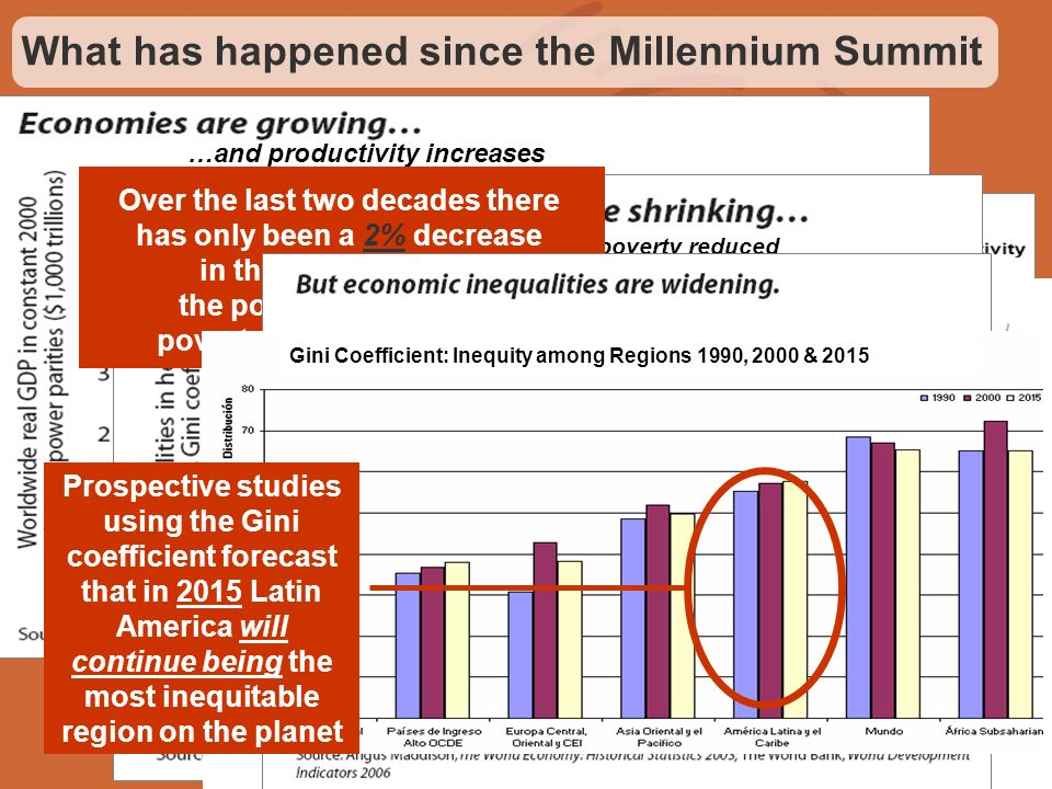 What has happened since the Millennium Summit …and productivity increases And poverty & extreme poverty reduced Latin America: Poverty & Extreme Pover