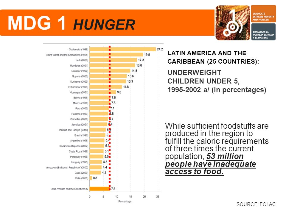 LATIN AMERICA AND THE CARIBBEAN (25 COUNTRIES): SOURCE: ECLAC UNDERWEIGHT CHILDREN UNDER 5, 1995-2002 a/ (In percentages) MDG 1 HUNGER While sufficien