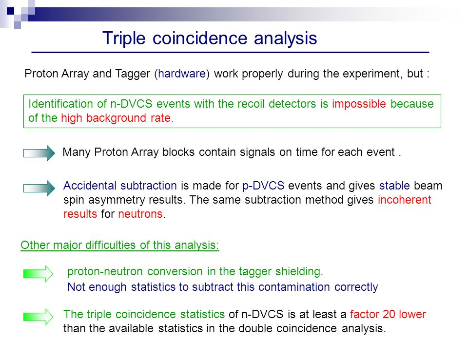 Triple coincidence analysis Identification of n-DVCS events with the recoil detectors is impossible because of the high background rate.