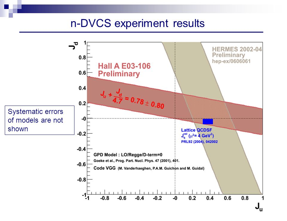 Systematic errors of models are not shown n-DVCS experiment results