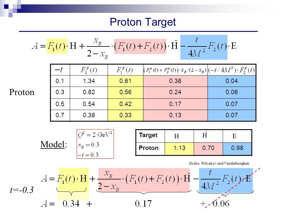 0.11.340.810.380.04 0.30.820.560.240.06 0.50.540.420.170.07 0.70.380.330.130.07 Proton Target Proton t=-0.3 Target Proton1.130.700.98 Goeke, Polyakov and Vanderhaeghen Model: