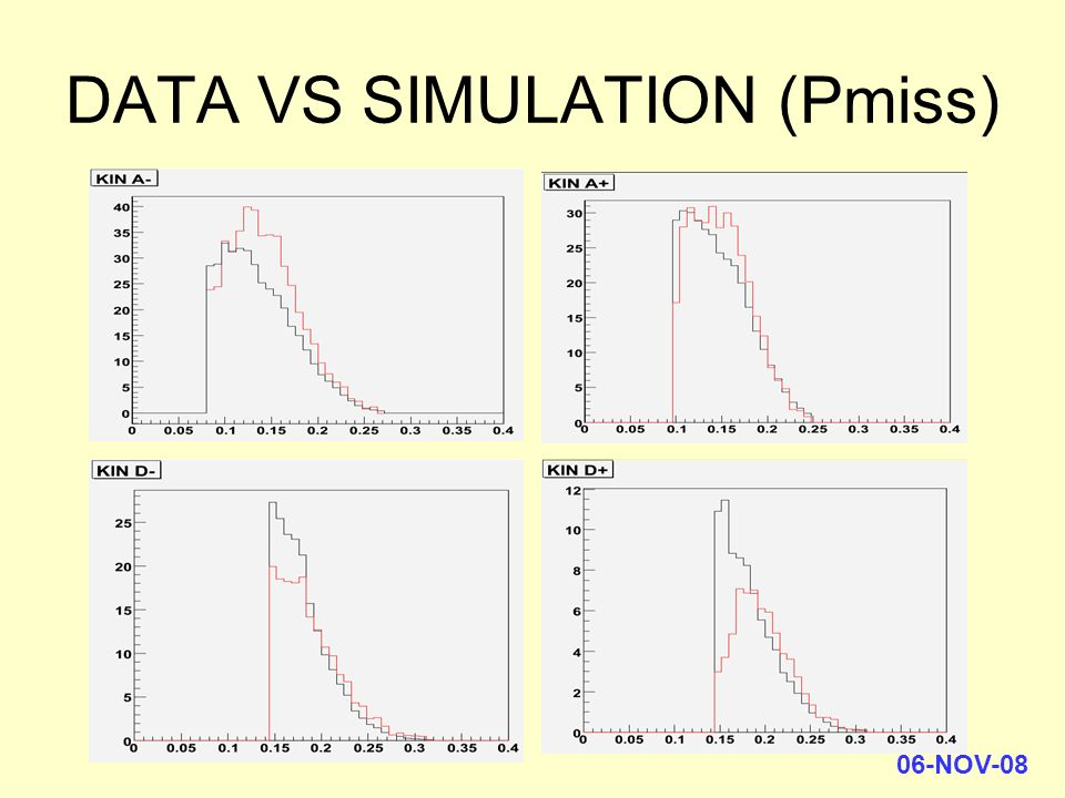06-NOV-08 DATA VS SIMULATION (Pmiss)