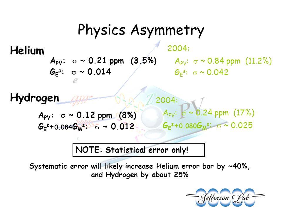 Physics Asymmetry Hydrogen Helium A PV : ~ 0.21 ppm (3.5%) G E s : ~ 0.014 2004: A PV : ~ 0.84 ppm (11.2%) G E s : ~ 0.042 A PV : ~ 0.12 ppm (8%) G E