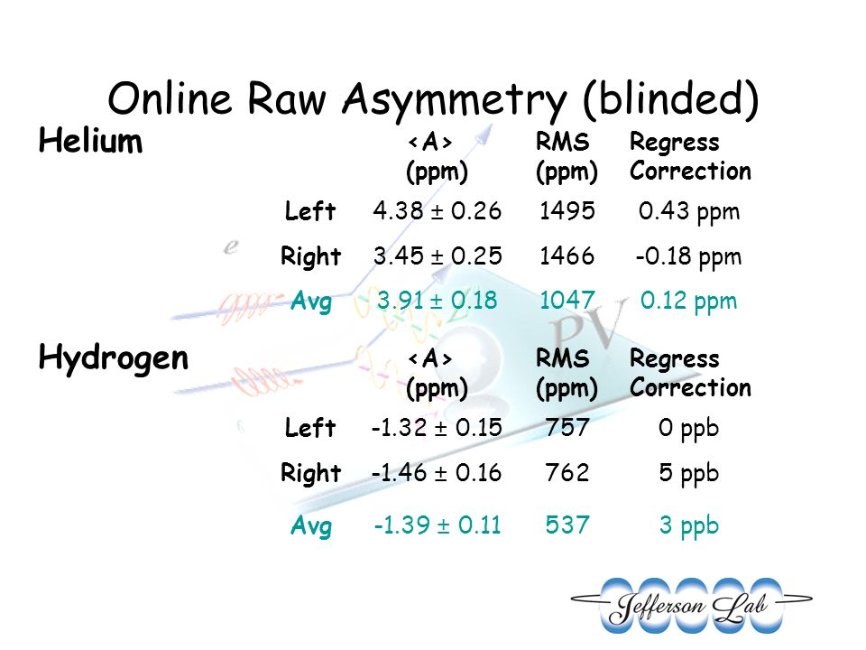 Online Raw Asymmetry (blinded) Helium Hydrogen (ppm) RMS (ppm) Regress Correction Left4.38 ± 0.2614950.43 ppm Right3.45 ± 0.251466-0.18 ppm Avg3.91 ±