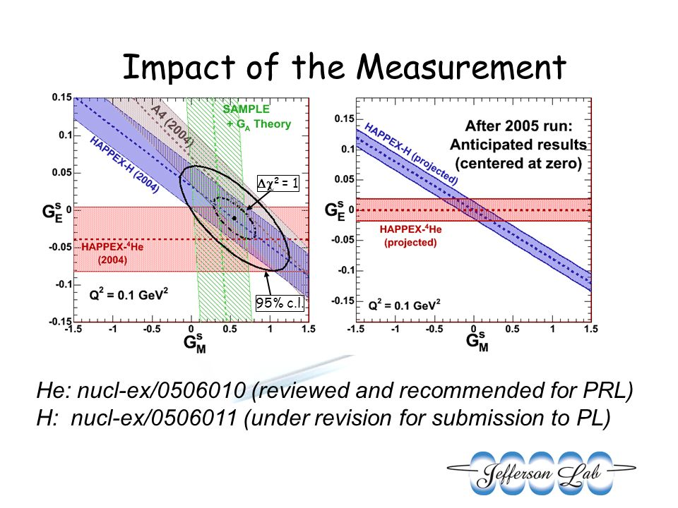 Impact of the Measurement 2 = 1 95% c.l. He: nucl-ex/0506010 (reviewed and recommended for PRL) H: nucl-ex/0506011 (under revision for submission to P