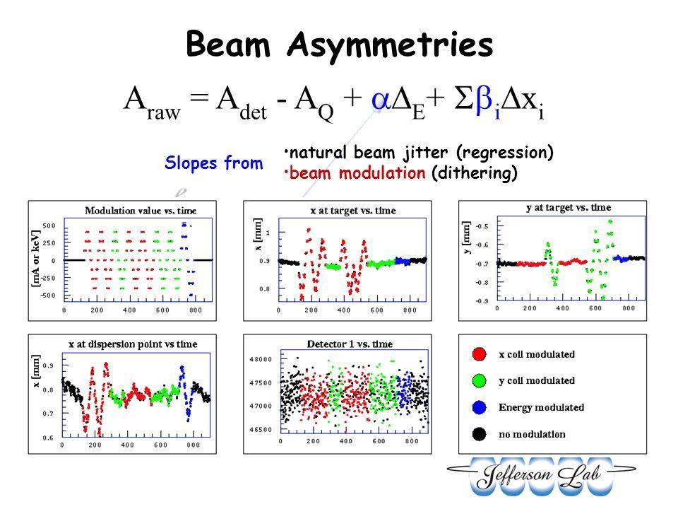 Online Raw Asymmetry (blinded) Helium Hydrogen (ppm) RMS (ppm) Regress Correction Left4.38 ± 0.2614950.43 ppm Right3.45 ± 0.251466-0.18 ppm Avg3.91 ± 0.1810470.12 ppm (ppm) RMS (ppm) Regress Correction Left-1.32 ± 0.157570 ppb Right-1.46 ± 0.167625 ppb Avg-1.39 ± 0.115373 ppb