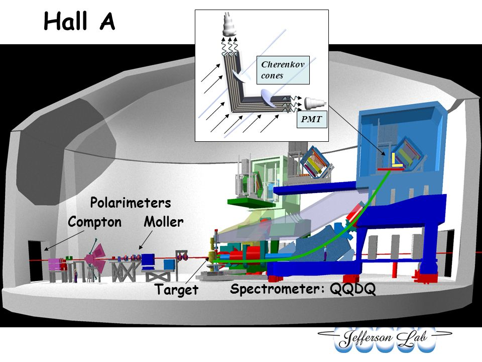 Target Spectrometer: QQDQ Hall A Cherenkov cones PMT Compton Moller Polarimeters