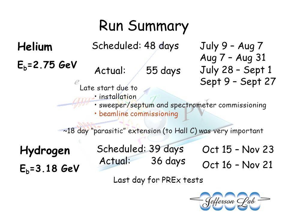 Run Summary Helium E b =2.75 GeV Scheduled: 48 days Actual: 55 days July 9 – Aug 7 Aug 7 – Aug 31 July 28 – Sept 1 Sept 9 – Sept 27 Late start due to