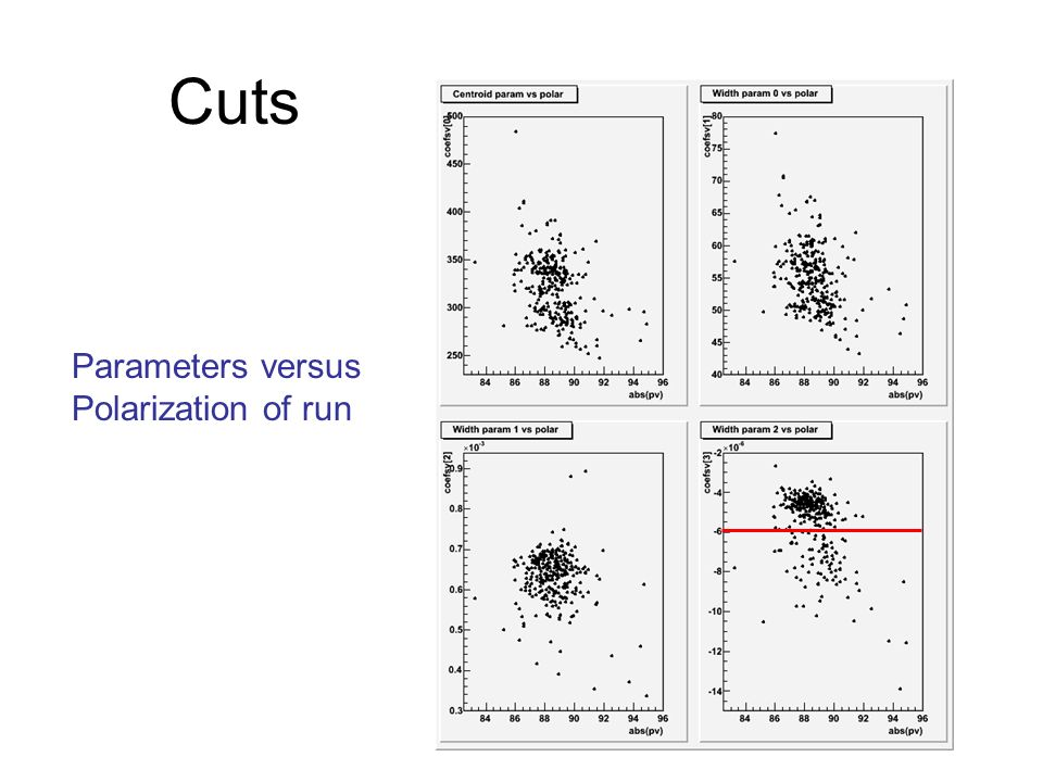Cuts Parameters versus Polarization of run