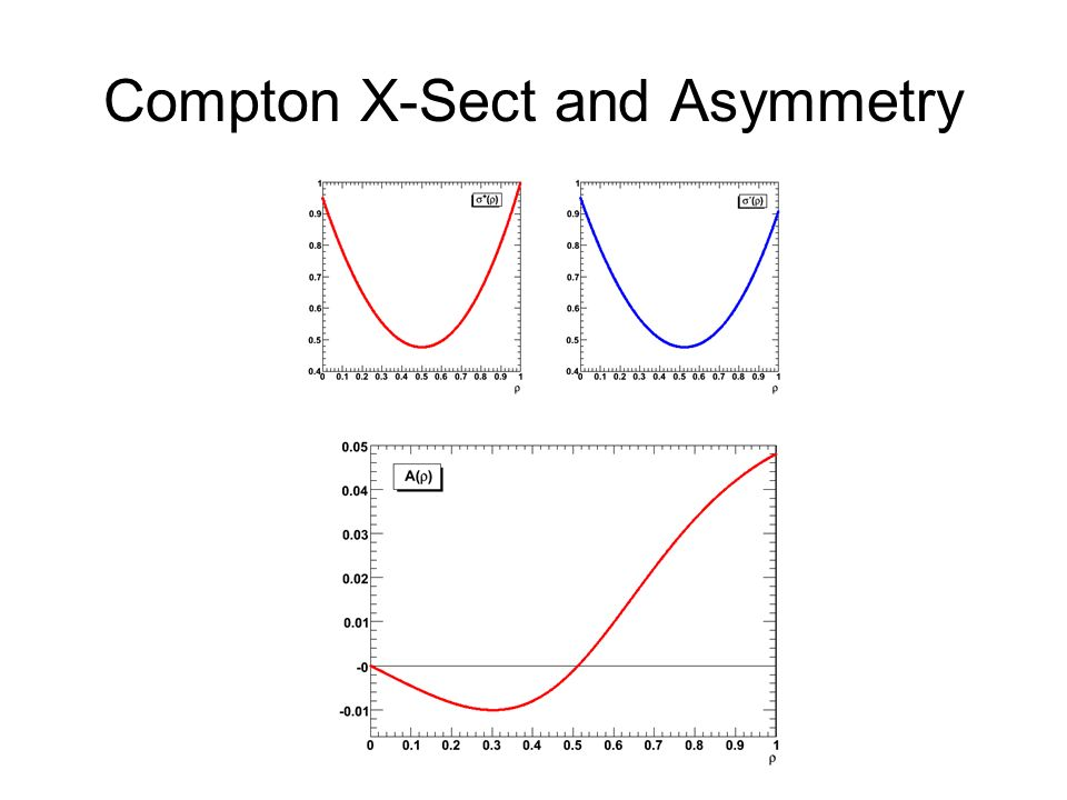 Compton X-Sect and Asymmetry