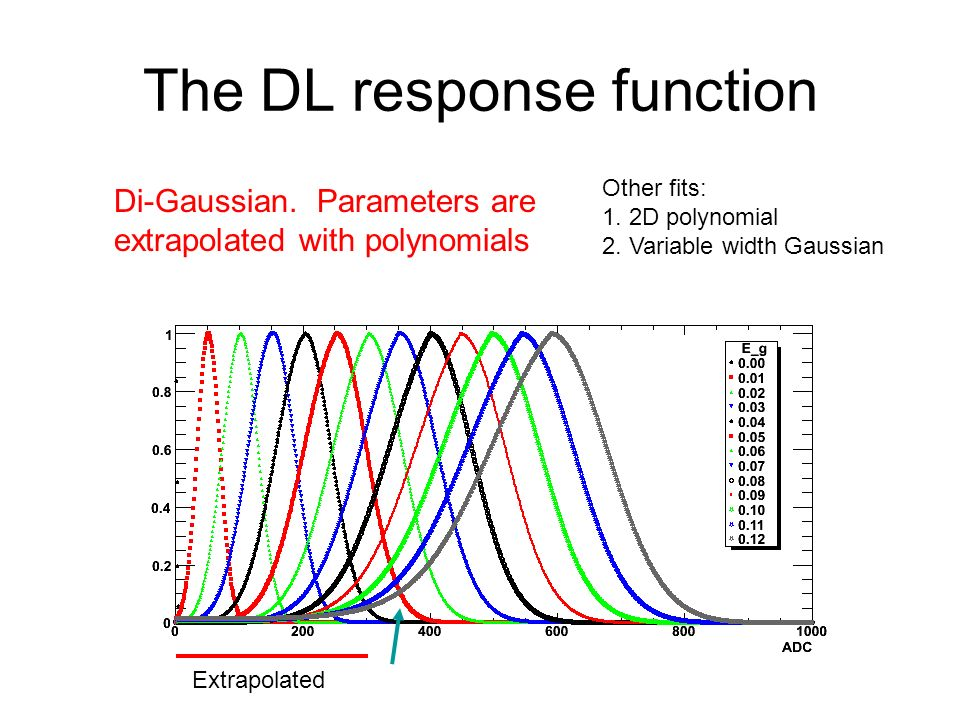 The DL response function Di-Gaussian.