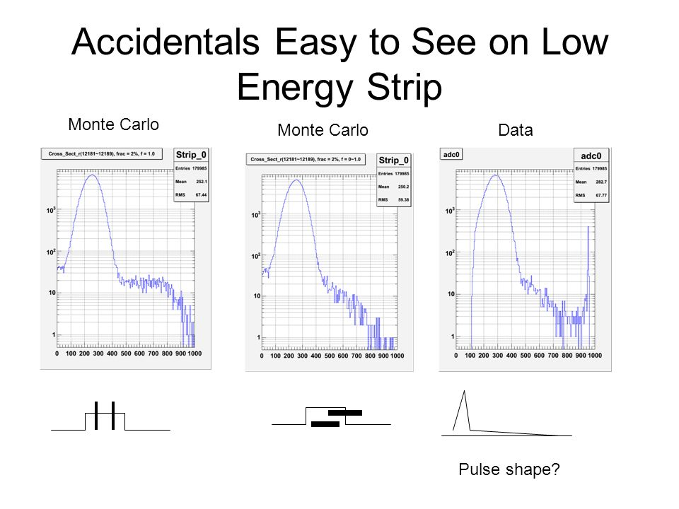 Accidentals Easy to See on Low Energy Strip Monte Carlo Data Pulse shape