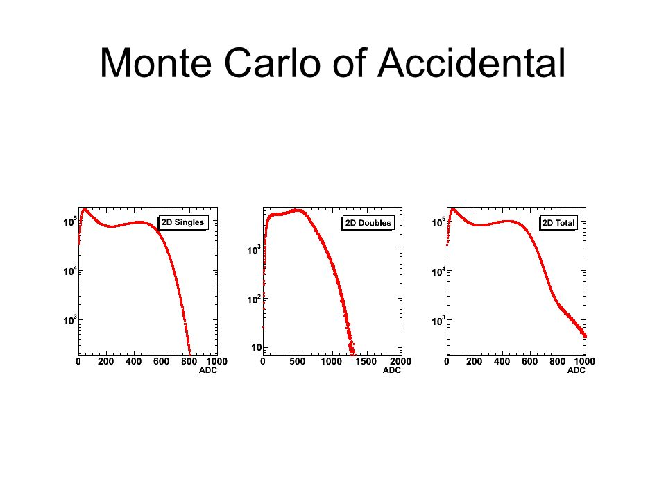 Monte Carlo of Accidental