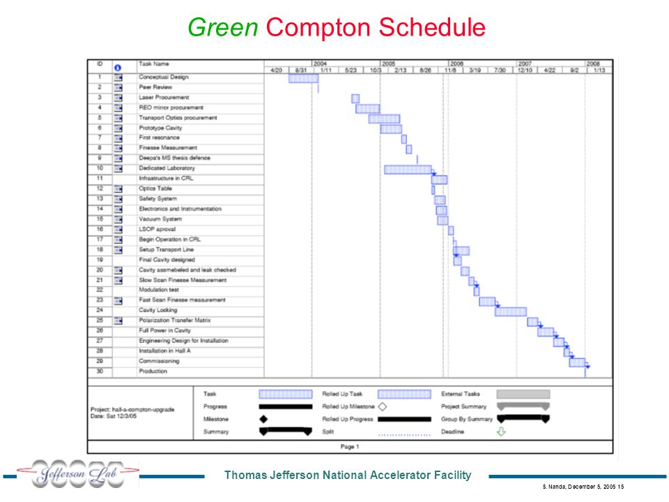Thomas Jefferson National Accelerator Facility S. Nanda, December 5, 2005 15 Green Compton Schedule