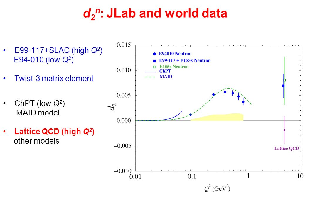 d 2 n : JLab and world data E99-117+SLAC (high Q 2 ) E94-010 (low Q 2 ) Twist-3 matrix element ChPT (low Q 2 ) MAID model Lattice QCD (high Q 2 ) othe