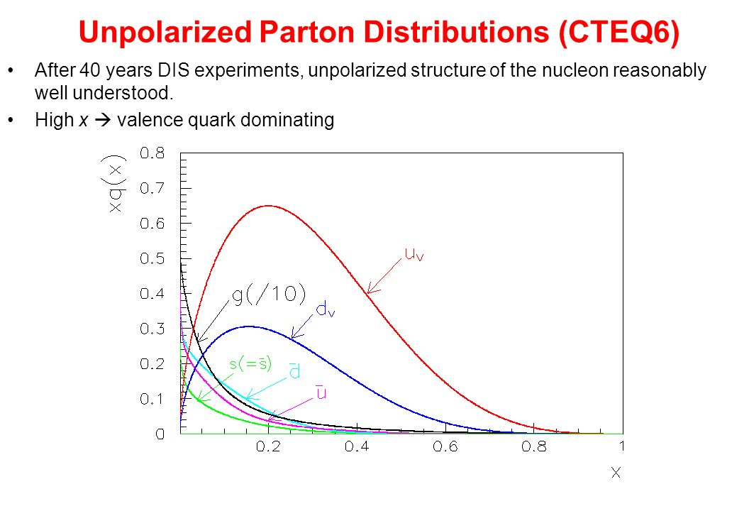 Unpolarized Parton Distributions (CTEQ6) After 40 years DIS experiments, unpolarized structure of the nucleon reasonably well understood. High x valen