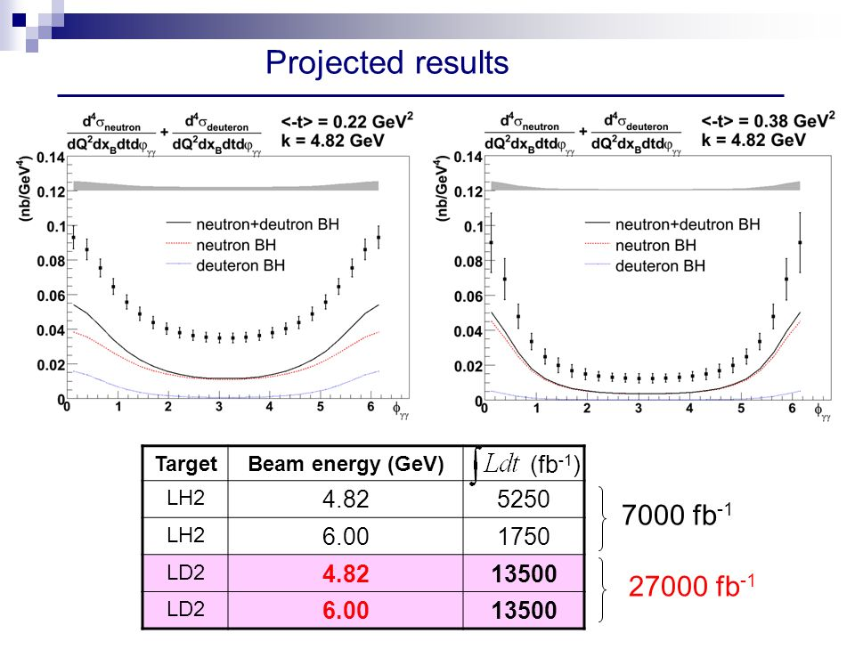 Projected results TargetBeam energy (GeV) LH LH LD LD Total LD2 Luminosity (fb -1 ) fb fb -1